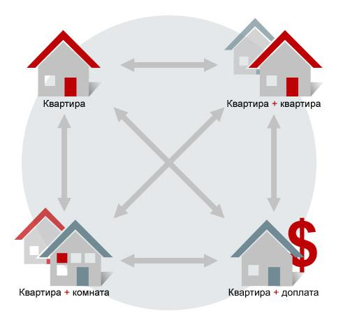 игры в москве обмен квартир телки реализуют